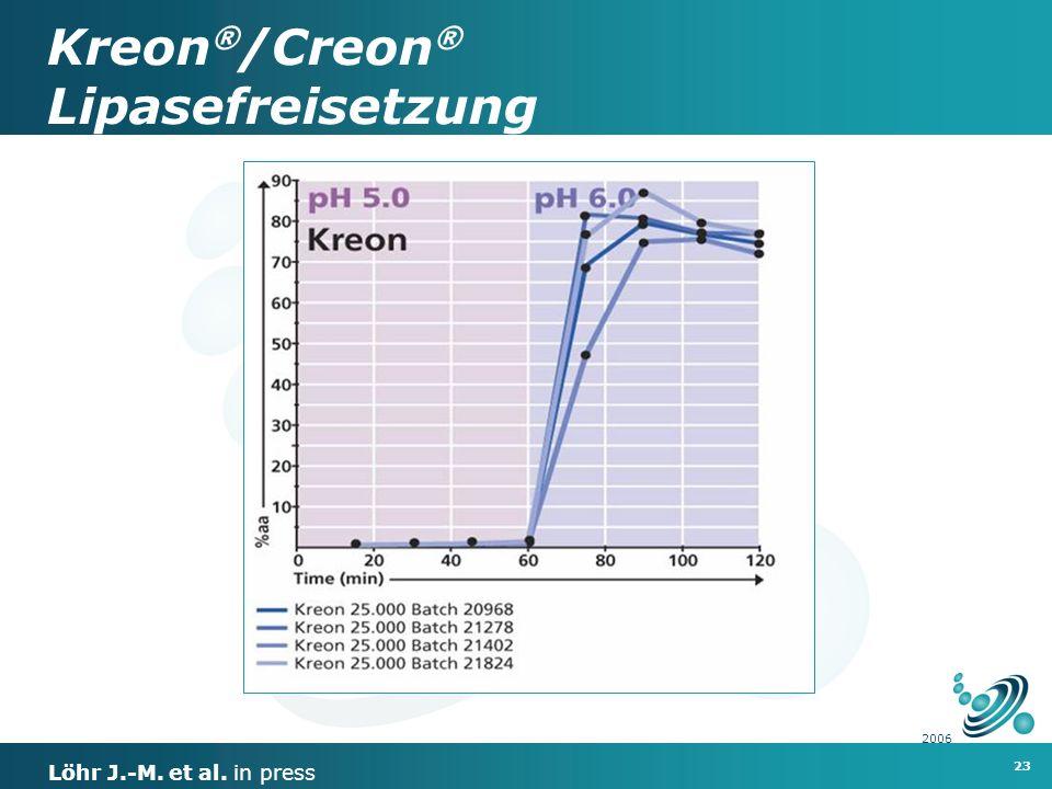 23 2006 Kreon ® /Creon ® Lipasefreisetzung Löhr J.-M. et al. in press