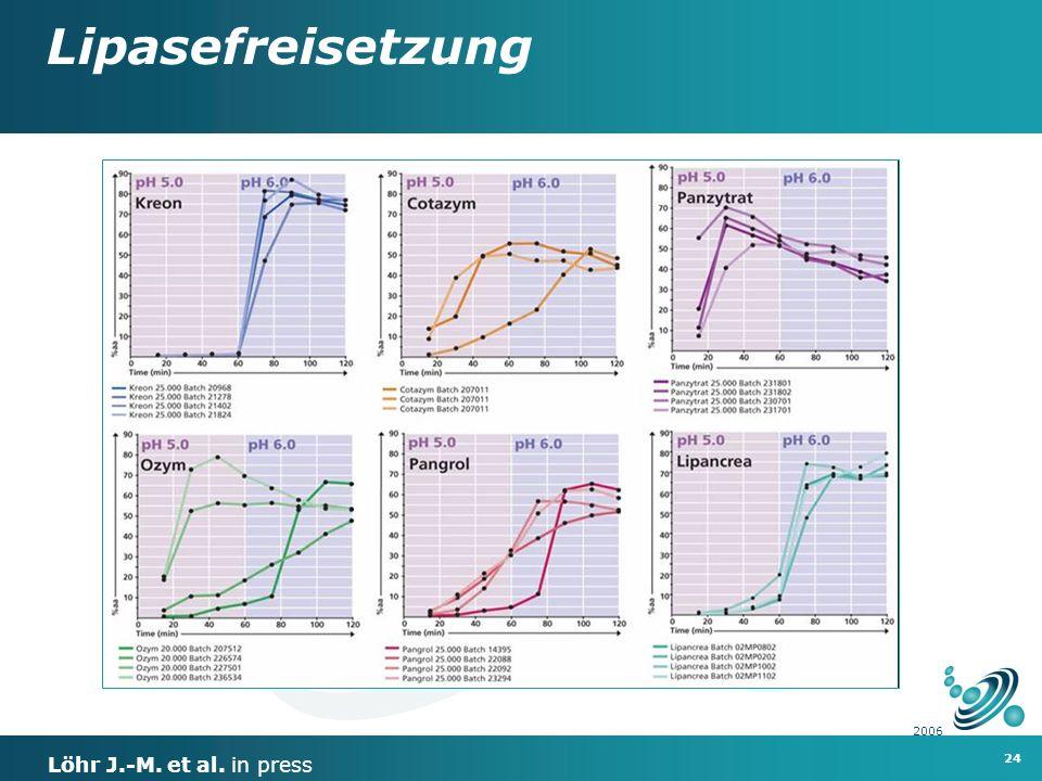 24 2006 Lipasefreisetzung Löhr J.-M. et al. in press