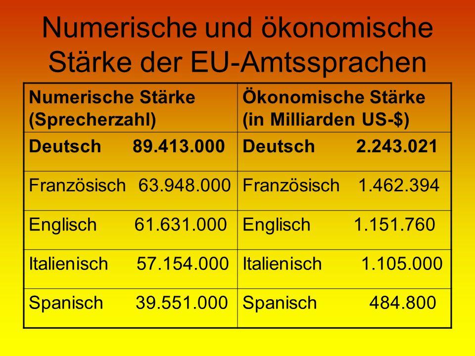 Numerische und ökonomische Stärke der EU-Amtssprachen Numerische Stärke (Sprecherzahl) Ökonomische Stärke (in Milliarden US-$) Deutsch 89.413.000Deuts