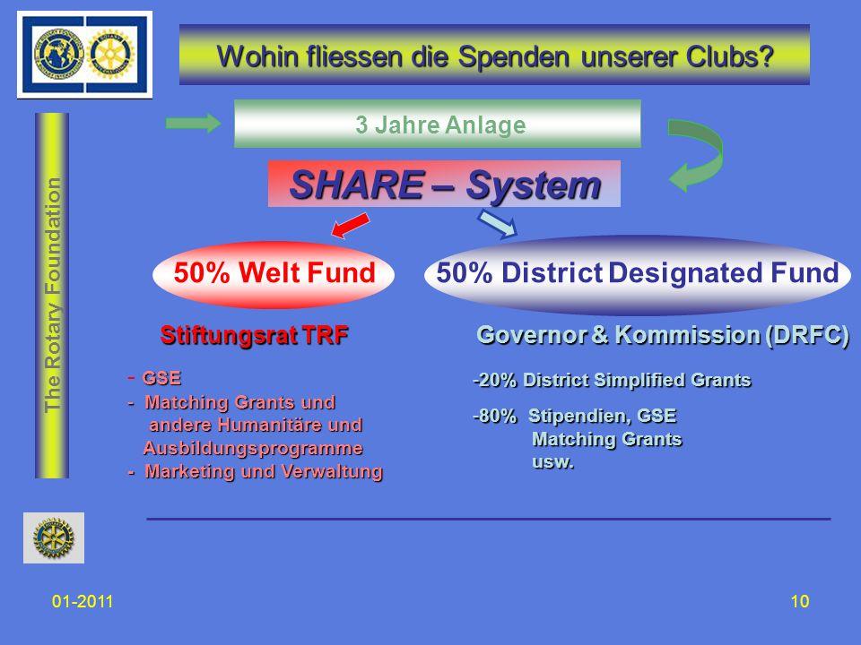 The Rotary Foundation 01-201110 Wohin fliessen die Spenden unserer Clubs? GSE - GSE - Matching Grants und andere Humanitäre und andere Humanitäre und
