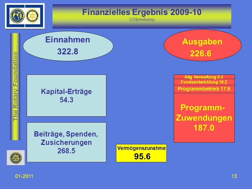 The Rotary Foundation 01-201113 Finanzielles Ergebnis 2009-10 US$(millions) Kapital-Erträge 54.3 Beiträge, Spenden, Zusicherungen 268.5 Programm- Zuwe
