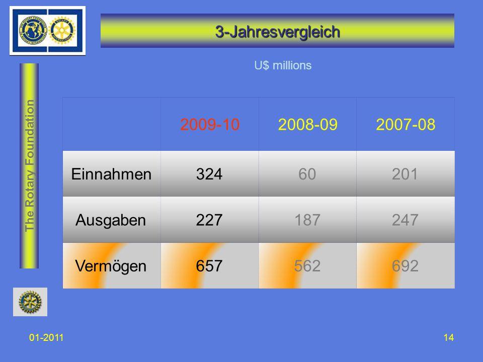 The Rotary Foundation 01-201114 3-Jahresvergleich U$ millions 2009-102008-092007-08 Einnahmen32460201 Ausgaben227187247 Vermögen657562692