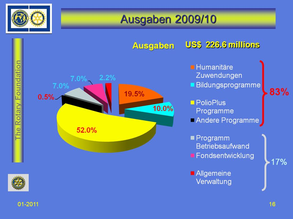The Rotary Foundation 01-201116 Ausgaben 2009/10 US$ 226.6 millions 83% 17%