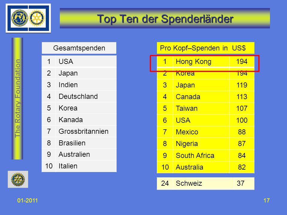 The Rotary Foundation Top Ten der Spenderländer 01-201117 1USA 2Japan 3Indien 4Deutschland 5Korea 6Kanada 7Grossbritannien 8Brasilien 9Australien 10It