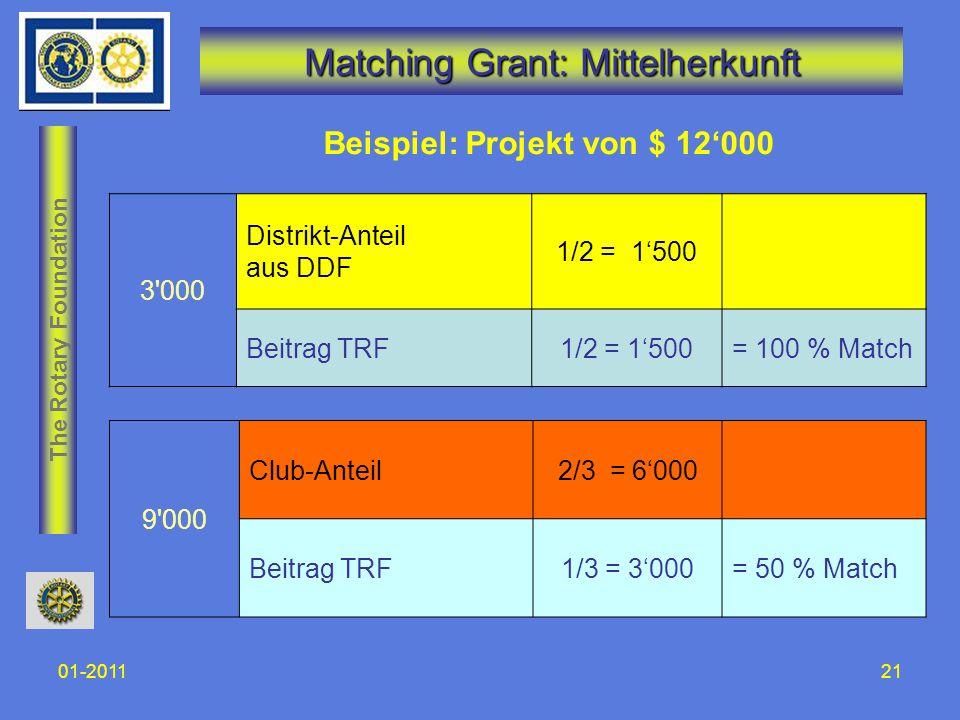 The Rotary Foundation 01-201121 Matching Grant: Mittelherkunft 3'000 Distrikt-Anteil aus DDF 1/2 = 1500 Beitrag TRF1/2 = 1500= 100 % Match Beispiel: P