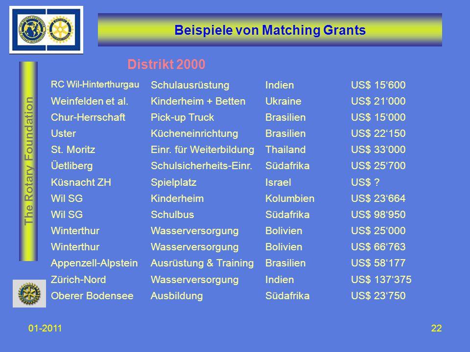 The Rotary Foundation 01-201122 Beispiele von Matching Grants Distrikt 2000 RC Wil-Hinterthurgau SchulausrüstungIndienUS$ 15600 Weinfelden et al.Kinde
