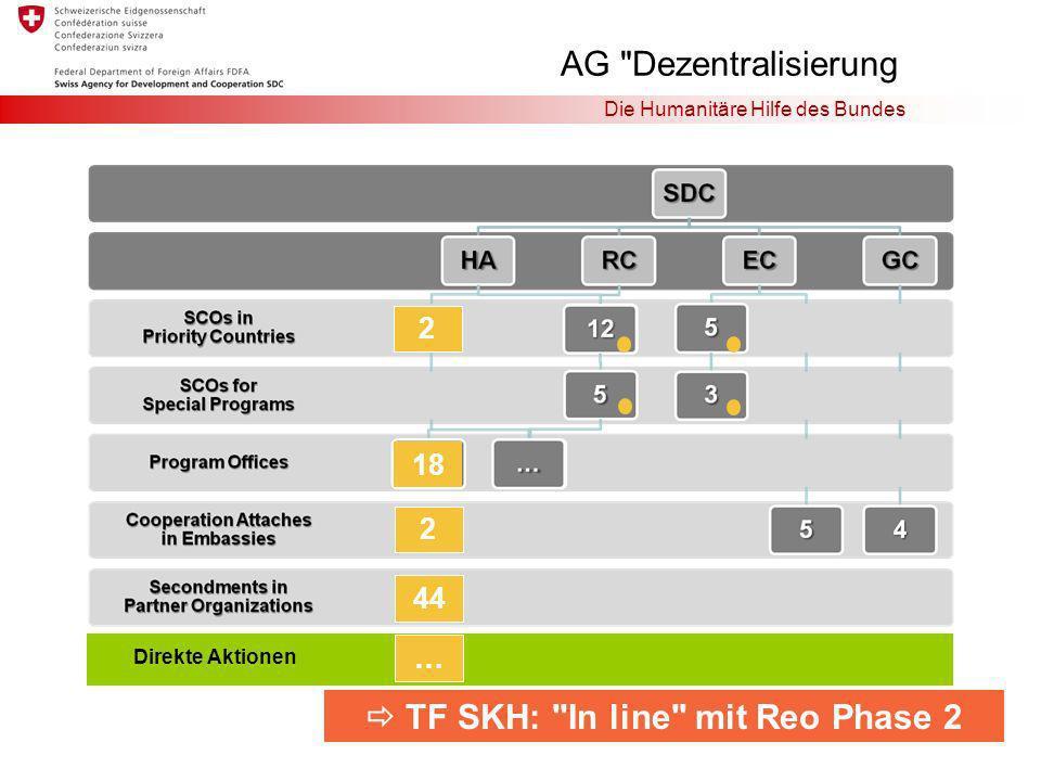 Die Humanitäre Hilfe des Bundes 18 2 2 44 AG Dezentralisierung TF SKH: In line mit Reo Phase 2 Direkte Aktionen …