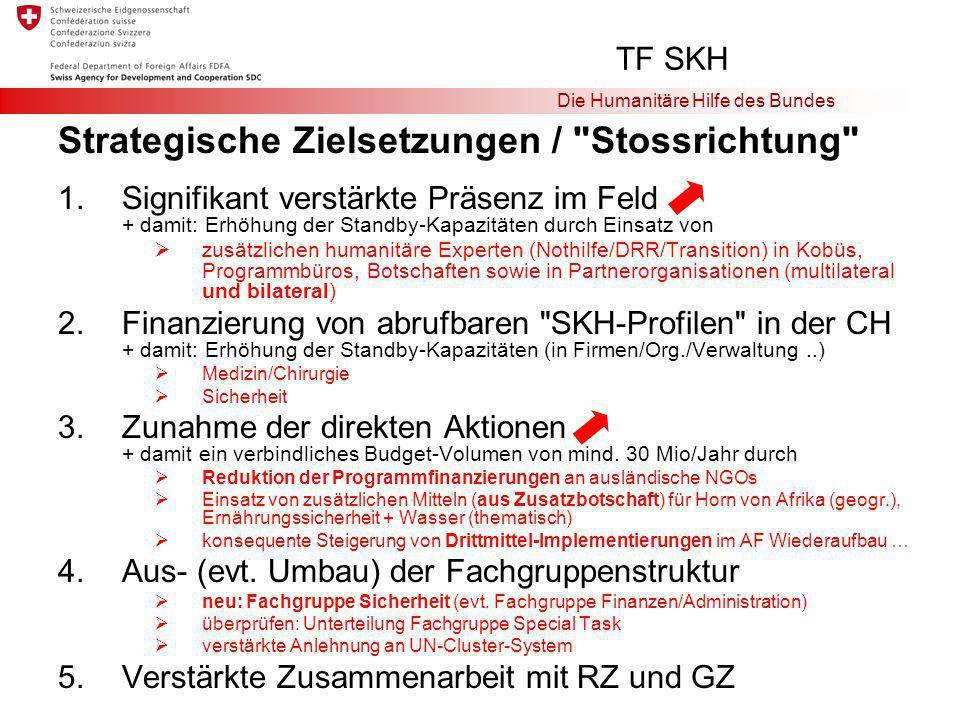 Die Humanitäre Hilfe des Bundes Strategische Zielsetzungen / Stossrichtung 1.Signifikant verstärkte Präsenz im Feld + damit: Erhöhung der Standby-Kapazitäten durch Einsatz von zusätzlichen humanitäre Experten (Nothilfe/DRR/Transition) in Kobüs, Programmbüros, Botschaften sowie in Partnerorganisationen (multilateral und bilateral) 2.Finanzierung von abrufbaren SKH-Profilen in der CH + damit: Erhöhung der Standby-Kapazitäten (in Firmen/Org./Verwaltung..) Medizin/Chirurgie Sicherheit 3.Zunahme der direkten Aktionen + damit ein verbindliches Budget-Volumen von mind.