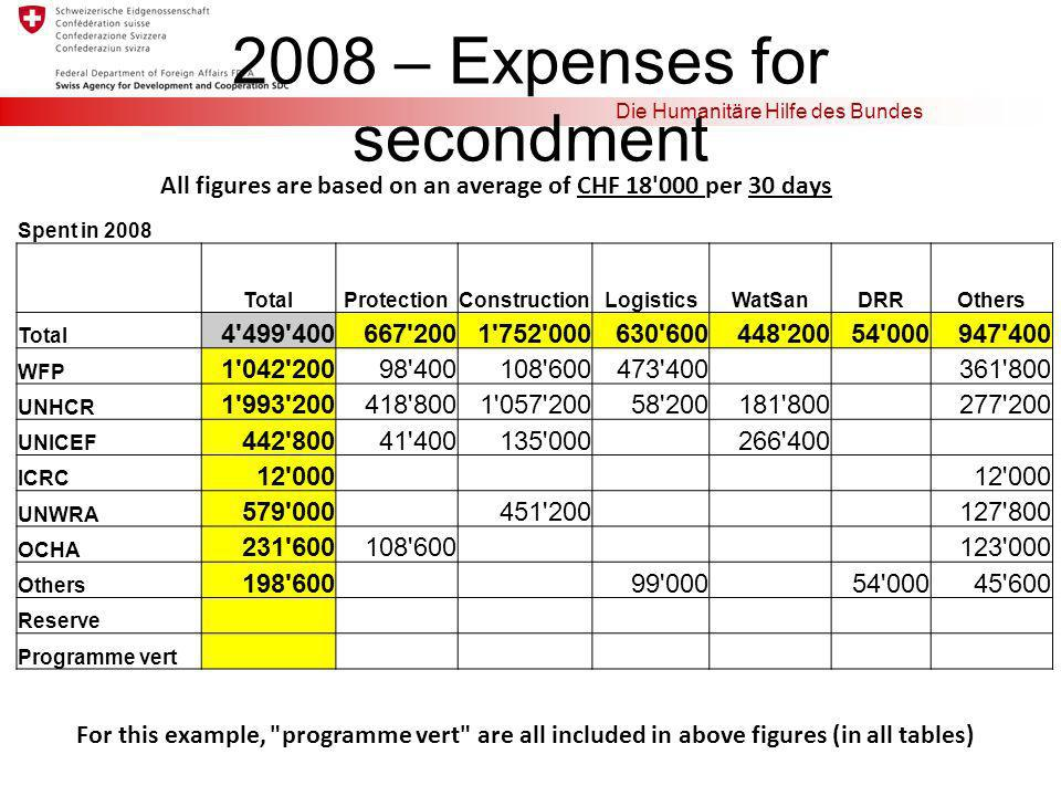 Die Humanitäre Hilfe des Bundes 2008 – Expenses for secondment Spent in 2008 TotalProtectionConstructionLogisticsWatSanDRROthers Total 4'499'400667'20