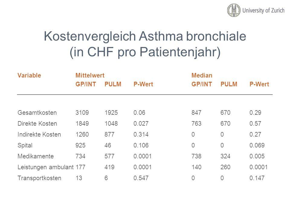 Kostenvergleich Asthma bronchiale (in CHF pro Patientenjahr) VariableMittelwertMedian GP/INTPULMP-WertGP/INTPULMP-Wert Gesamtkosten310919250.068476700