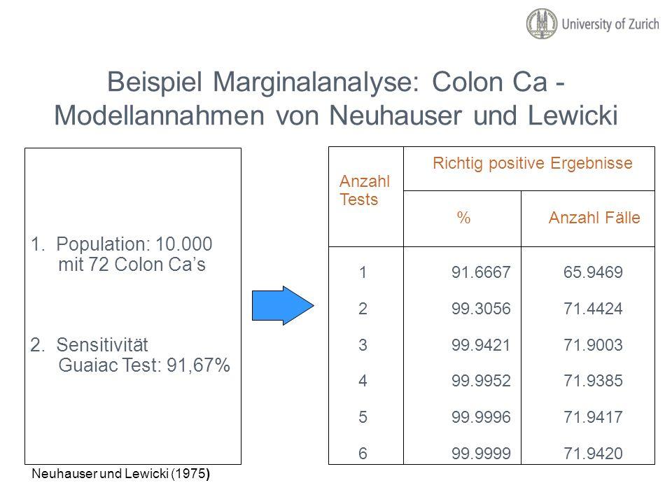 Beispiel Marginalanalyse: Colon Ca - Modellannahmen von Neuhauser und Lewicki 1. Population: 10.000 mit 72 Colon Cas 2. Sensitivität Guaiac Test: 91,6
