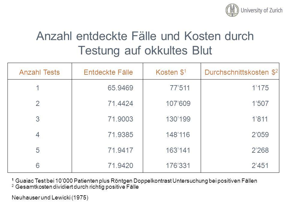 Anzahl entdeckte Fälle und Kosten durch Testung auf okkultes Blut Anzahl TestsEntdeckte FälleKosten $ 1 Durchschnittskosten $ 2 165.9469 775111175 271