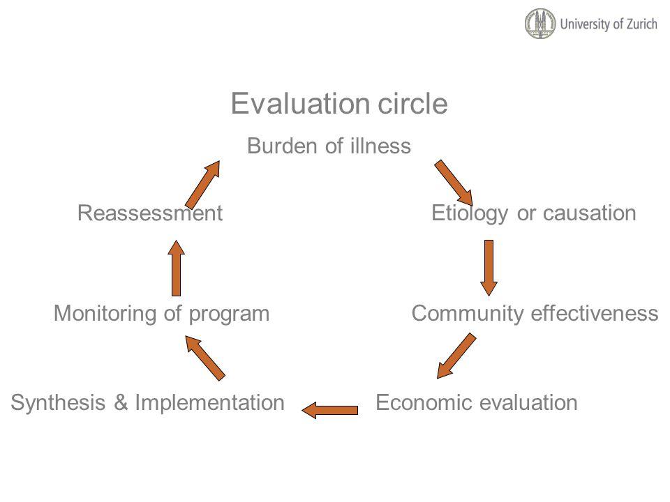 Mögliche Perspektiven für ökonomische Analysen Individuelle Kriterien Individuelle Informationsbedürfnisse Perspektive Patienten Leistungserbringer Leistungsträger Gesellschaft