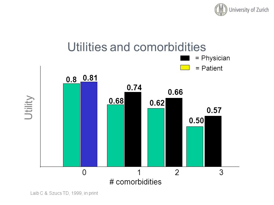 Utilities and comorbidities 01 23 # comorbidities Utility 0.8 0.81 0.68 0.74 0.62 0.66 0.50 0.57 Laib C & Szucs TD, 1999, in print = Physician = Patie