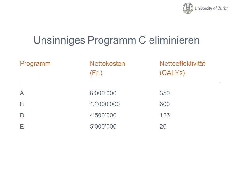 Unsinniges Programm C eliminieren ProgrammNettokostenNettoeffektivität (Fr.)(QALYs) A8000000350 B12000000600 D4500000125 E500000020