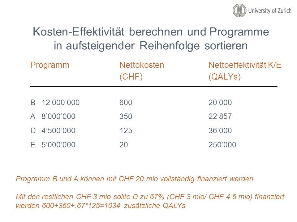 Kosten-Effektivität berechnen und Programme in aufsteigender Reihenfolge sortieren ProgrammNettokostenNettoeffektivitätK/E (CHF)(QALYs) B1200000060020