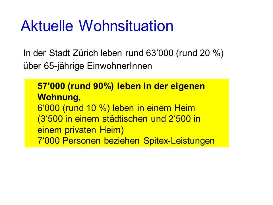 Aktuelle Wohnsituation In der Stadt Zürich leben rund 63000 (rund 20 %) über 65-jährige EinwohnerInnen 57'000 (rund 90%) leben in der eigenen Wohnung,
