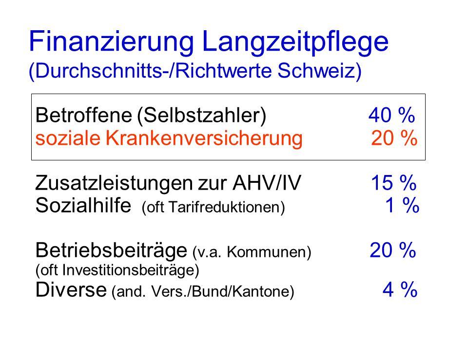 Finanzierung Langzeitpflege (Durchschnitts-/Richtwerte Schweiz) Betroffene (Selbstzahler) 40 % soziale Krankenversicherung 20 % Zusatzleistungen zur A