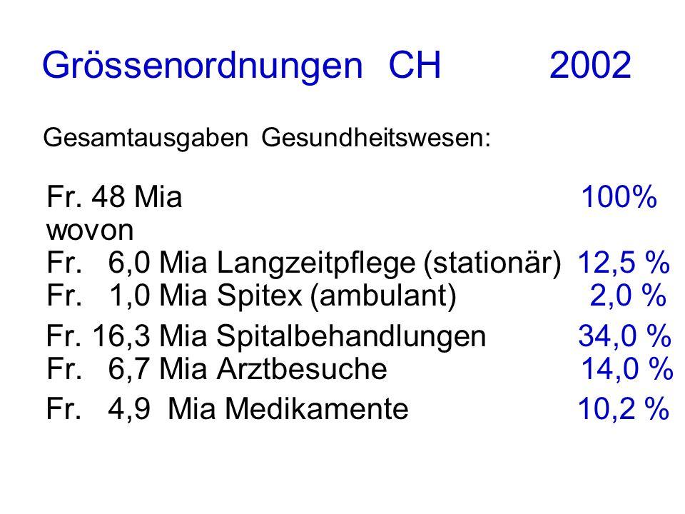 Grössenordnungen CH 2002 Gesamtausgaben Gesundheitswesen: Fr. 48 Mia 100% wovon Fr. 6,0 Mia Langzeitpflege (stationär) 12,5 % Fr. 1,0 Mia Spitex (ambu