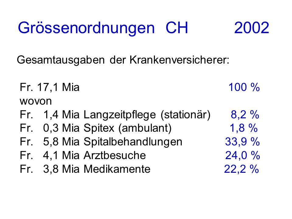 Grössenordnungen CH 2002 Gesamtausgaben der Krankenversicherer: Fr. 17,1 Mia 100 % wovon Fr. 1,4 Mia Langzeitpflege (stationär) 8,2 % Fr. 0,3 Mia Spit