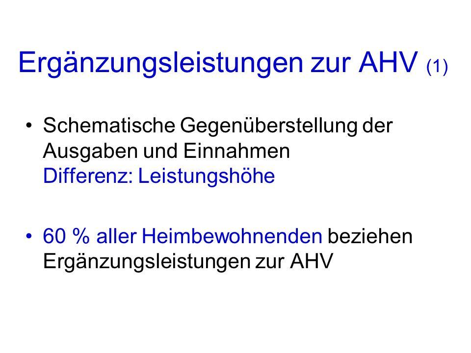 Ergänzungsleistungen zur AHV (1) Schematische Gegenüberstellung der Ausgaben und Einnahmen Differenz: Leistungshöhe 60 % aller Heimbewohnenden beziehe