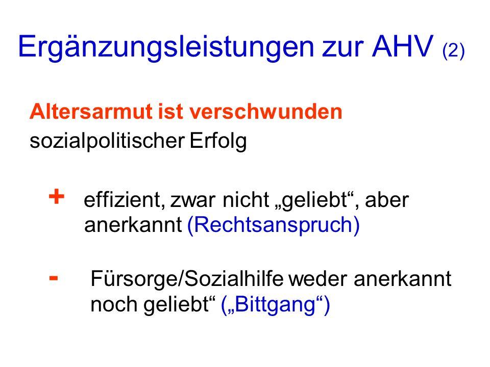 Ergänzungsleistungen zur AHV (2) Altersarmut ist verschwunden sozialpolitischer Erfolg + effizient, zwar nicht geliebt, aber anerkannt (Rechtsanspruch