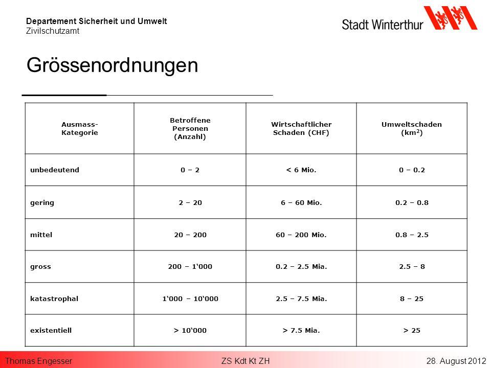 Thomas EngesserZS Kdt Kt ZH28. August 2012 Departement Sicherheit und Umwelt Zivilschutzamt Grössenordnungen Ausmass- Kategorie Betroffene Personen (A