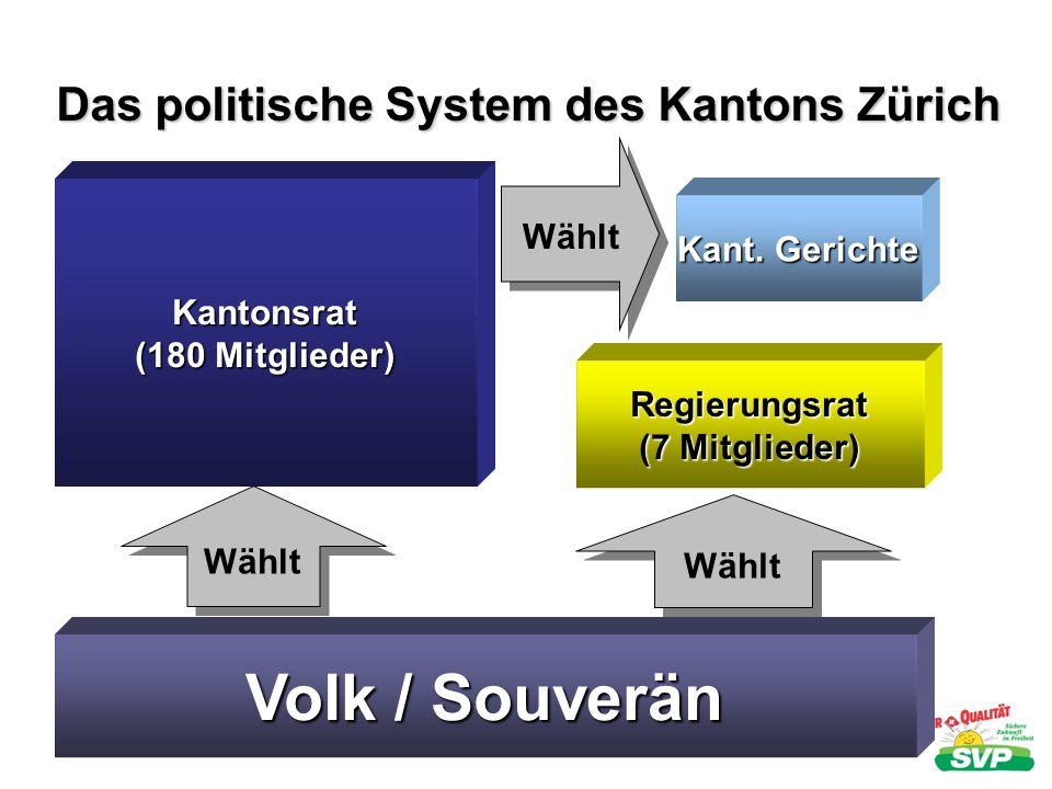 Kantonsrat (180 Mitglieder) Volk / Souverän Wählt Regierungsrat (7 Mitglieder) Kant. Gerichte Das politische System des Kantons Zürich Wählt