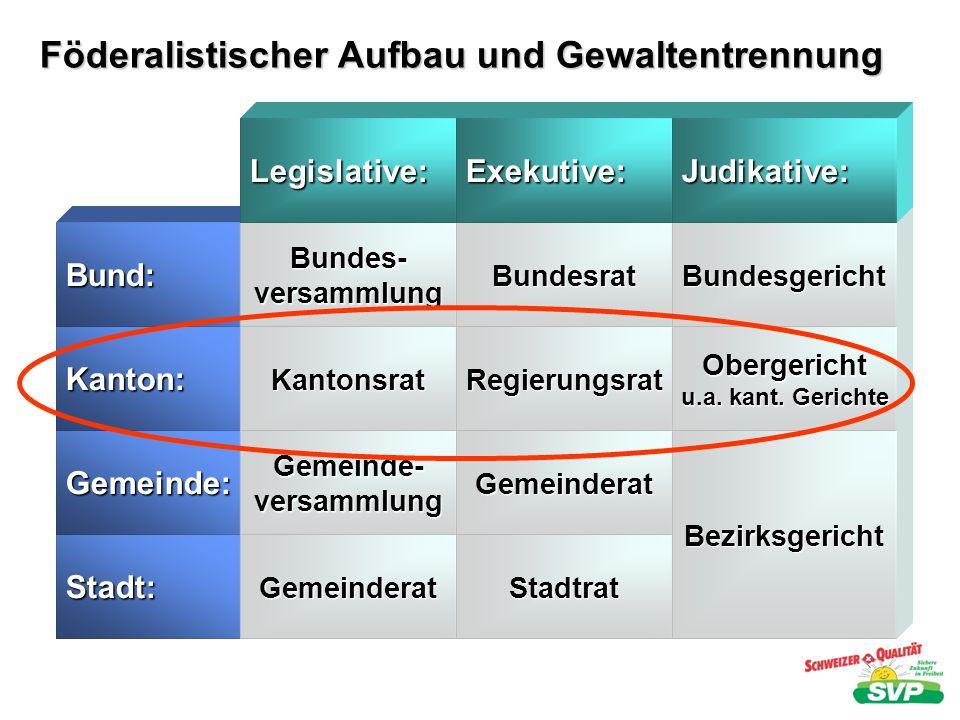 Stadt: Gemeinde: Föderalistischer Aufbau und Gewaltentrennung Kanton: Bund: Gemeinderat Gemeinde-versammlung Kantonsrat Bundes-versammlung Legislative