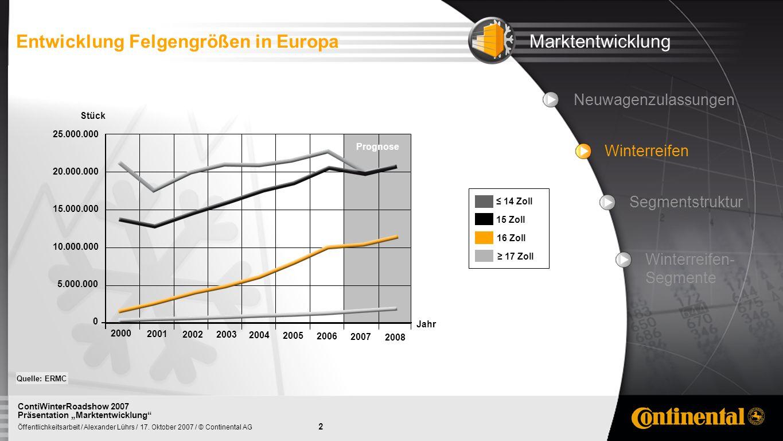 2 Öffentlichkeitsarbeit / Alexander Lührs / 17. Oktober 2007 / © Continental AG ContiWinterRoadshow 2007 Präsentation Marktentwicklung Neuwagenzulassu