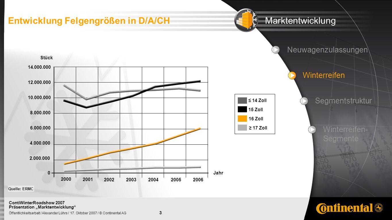 3 Öffentlichkeitsarbeit / Alexander Lührs / 17. Oktober 2007 / © Continental AG ContiWinterRoadshow 2007 Präsentation Marktentwicklung Entwicklung Fel