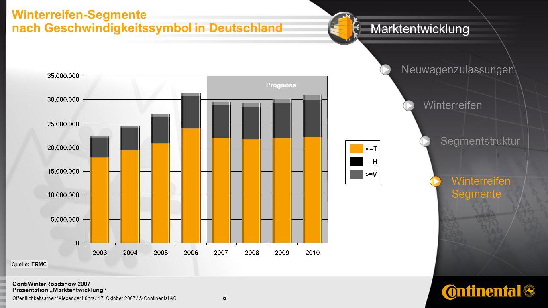 5 Öffentlichkeitsarbeit / Alexander Lührs / 17. Oktober 2007 / © Continental AG ContiWinterRoadshow 2007 Präsentation Marktentwicklung Prognose Neuwag