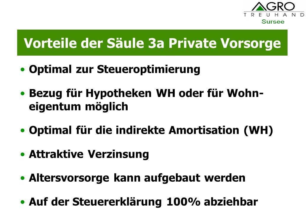 Vorteile der Säule 3a Private Vorsorge Optimal zur Steueroptimierung Bezug für Hypotheken WH oder für Wohn- eigentum möglich Optimal für die indirekte