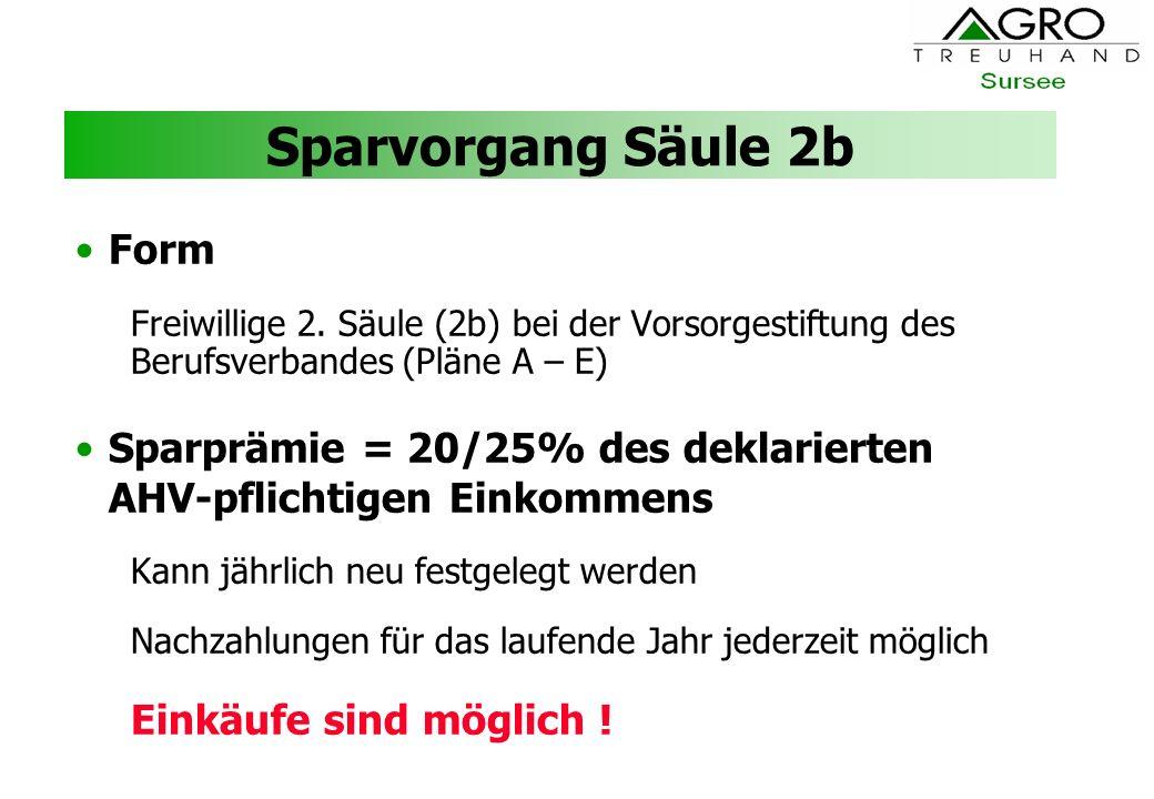 Sparvorgang Säule 2b Form Freiwillige 2. Säule (2b) bei der Vorsorgestiftung des Berufsverbandes (Pläne A – E) Sparprämie = 20/25% des deklarierten AH