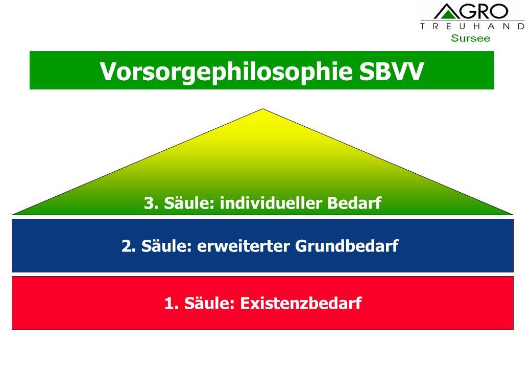 Vorsorgephilosophie SBVV 1. Säule: Existenzbedarf 2. Säule: erweiterter Grundbedarf 3. Säule: individueller Bedarf