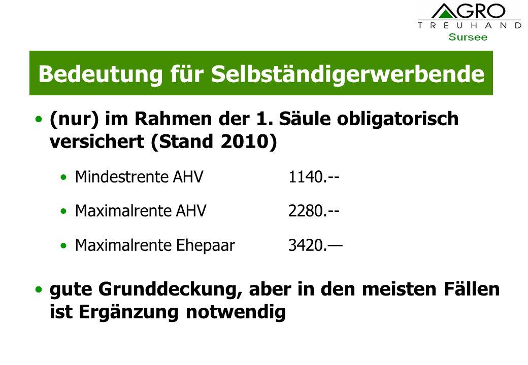 Bedeutung für Selbständigerwerbende (nur) im Rahmen der 1. Säule obligatorisch versichert (Stand 2010) Mindestrente AHV1140.-- Maximalrente AHV2280.--