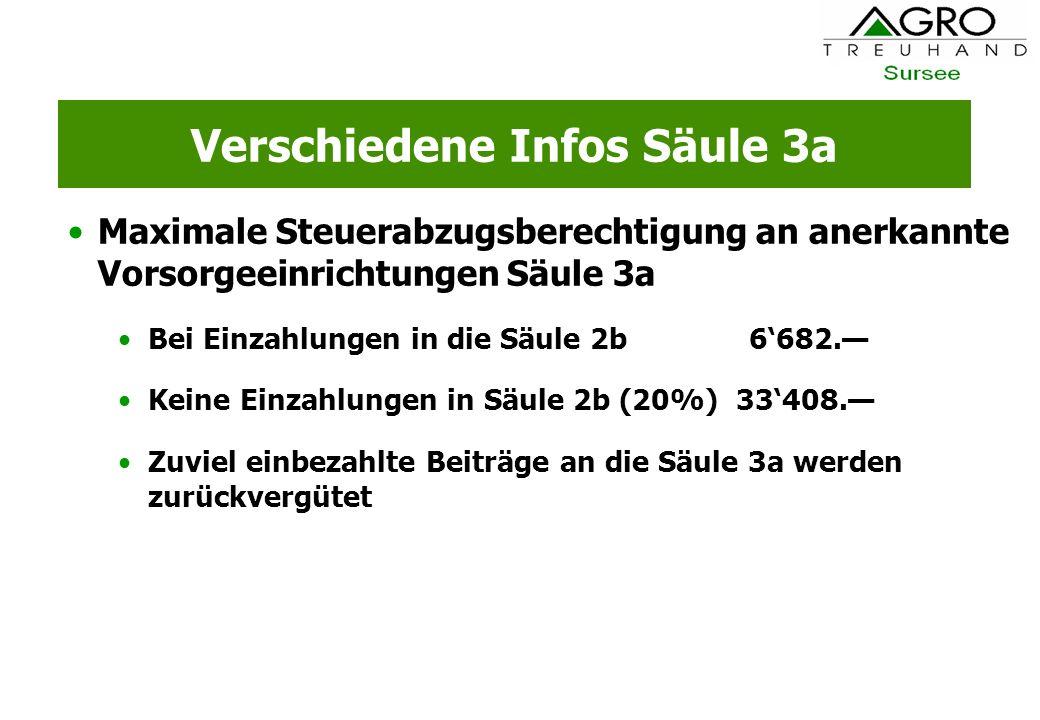 Verschiedene Infos Säule 3a Maximale Steuerabzugsberechtigung an anerkannte Vorsorgeeinrichtungen Säule 3a Bei Einzahlungen in die Säule 2b 6682. Kein