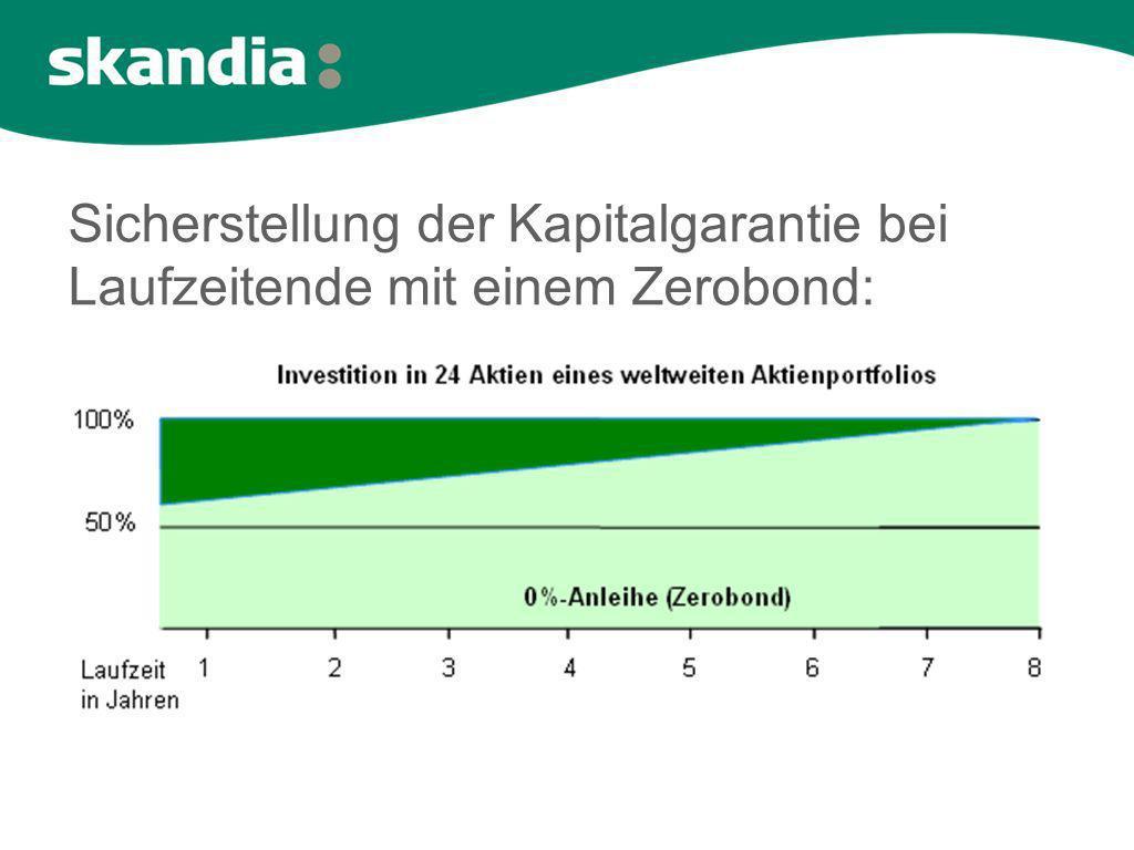 Sicherstellung der Kapitalgarantie bei Laufzeitende mit einem Zerobond: