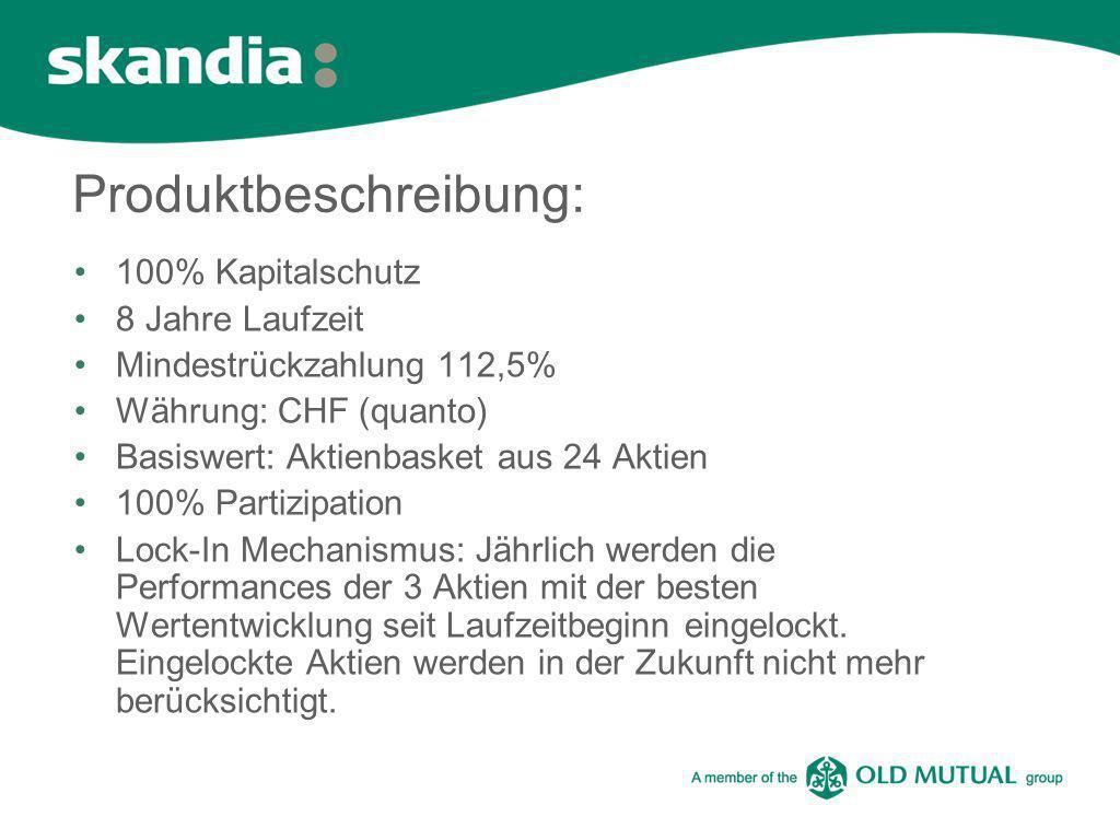 Produktbeschreibung: 100% Kapitalschutz 8 Jahre Laufzeit Mindestrückzahlung 112,5% Währung: CHF (quanto) Basiswert: Aktienbasket aus 24 Aktien 100% Pa