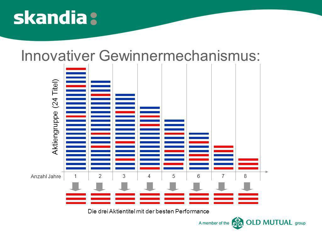 Innovativer Gewinnermechanismus: Die drei Aktientitel mit der besten Performance 12345678 Anzahl Jahre Aktiengruppe (24 Titel)
