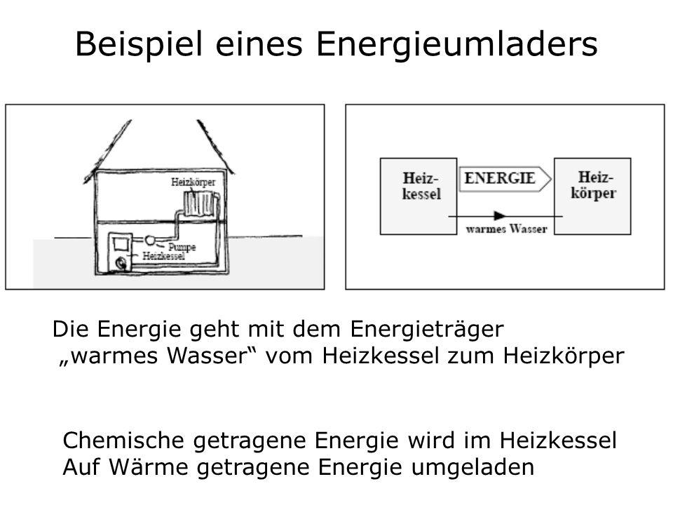 Beispiel eines Energieumladers Chemische getragene Energie wird im Heizkessel Auf Wärme getragene Energie umgeladen Die Energie geht mit dem Energietr