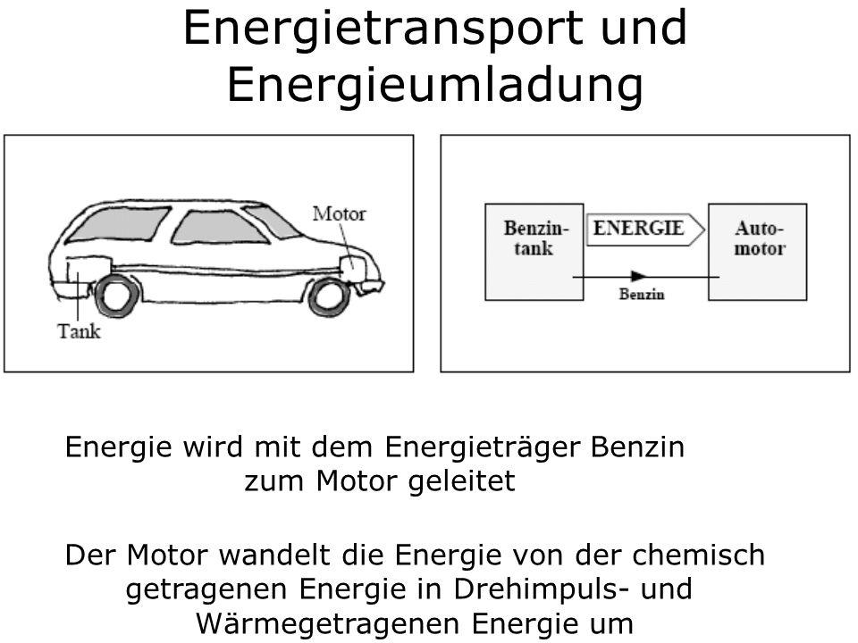 Energietransport und Energieumladung Energie wird mit dem Energieträger Benzin zum Motor geleitet Der Motor wandelt die Energie von der chemisch getra