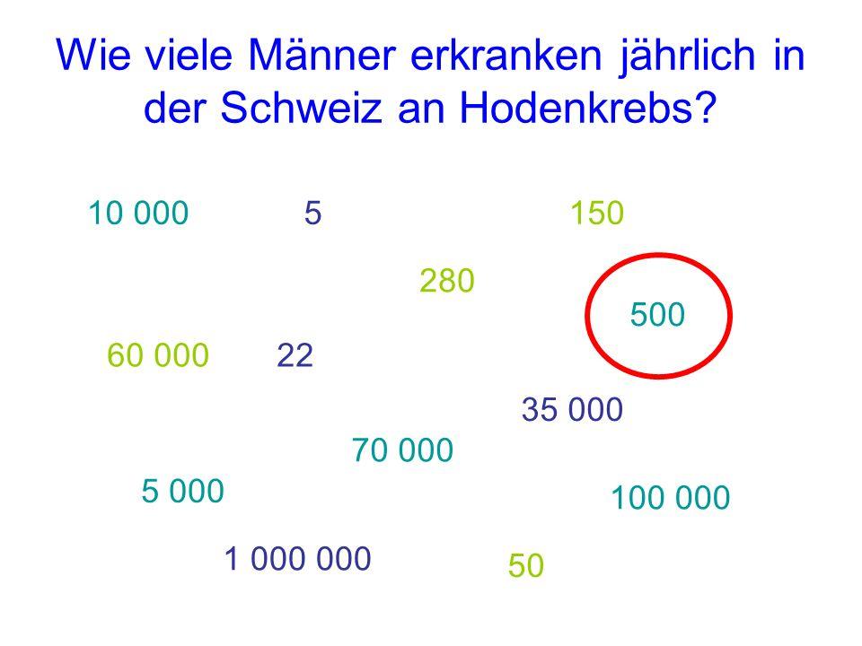 Wie viele Männer erkranken jährlich in der Schweiz an Hodenkrebs? 60 000 10 0005 280 150 5 000 1 000 000 50 100 000 70 000 35 000 22 500
