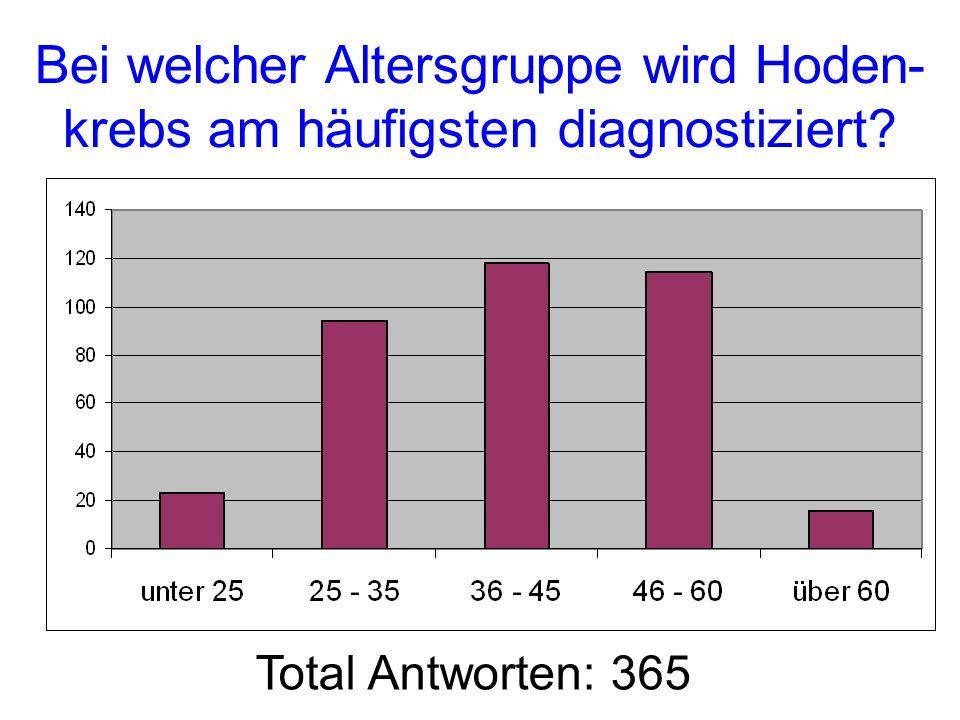 Bei welcher Altersgruppe wird Hoden- krebs am häufigsten diagnostiziert? Total Antworten: 365