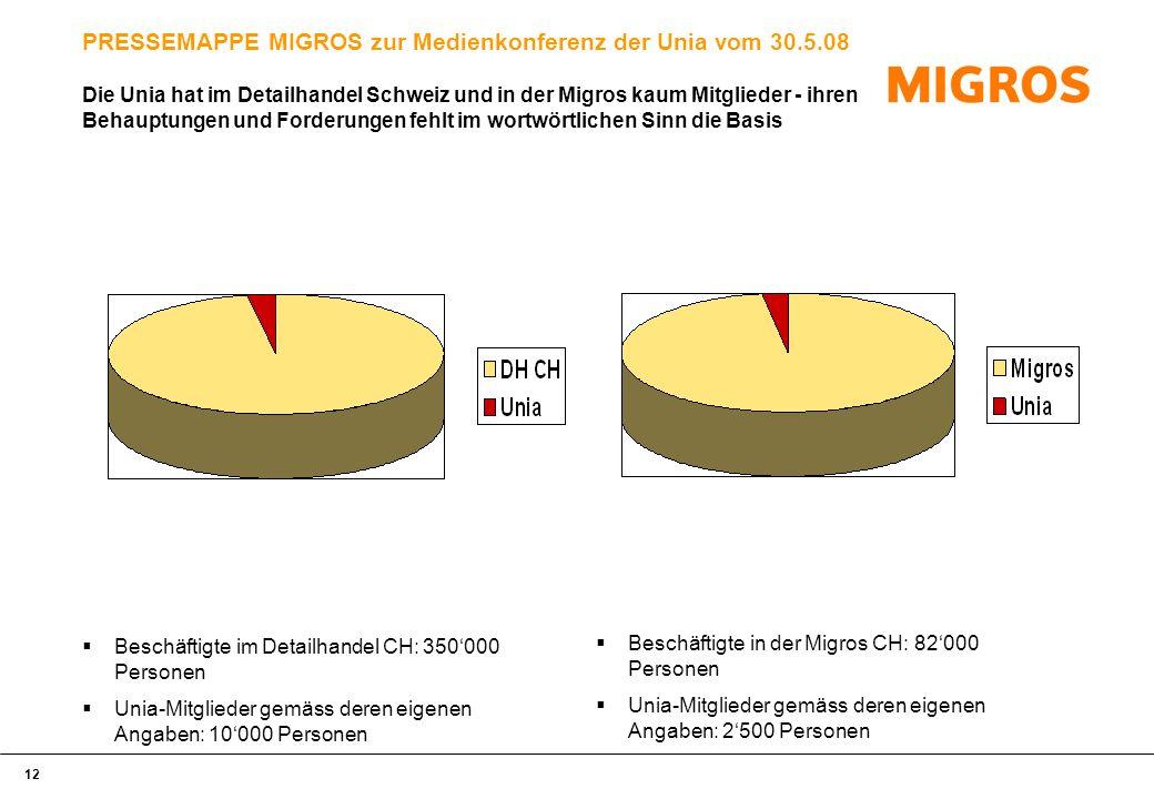 12 PRESSEMAPPE MIGROS zur Medienkonferenz der Unia vom 30.5.08 Beschäftigte im Detailhandel CH: 350000 Personen Unia-Mitglieder gemäss deren eigenen Angaben: 10000 Personen Beschäftigte in der Migros CH: 82000 Personen Unia-Mitglieder gemäss deren eigenen Angaben: 2500 Personen Die Unia hat im Detailhandel Schweiz und in der Migros kaum Mitglieder - ihren Behauptungen und Forderungen fehlt im wortwörtlichen Sinn die Basis