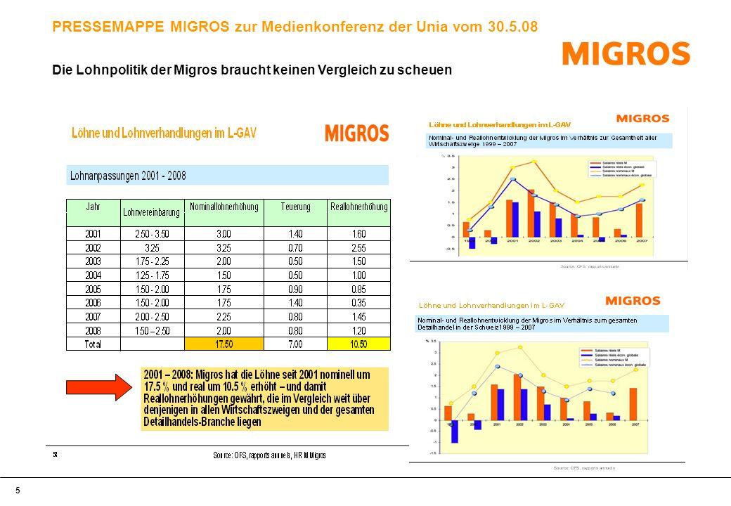 6 PRESSEMAPPE MIGROS zur Medienkonferenz der Unia vom 30.5.08 Warum die Migros die Arbeitszeit in 5 Branchen an diejenigen ihrer Konkurrenten annähert – und damit sicherstellt, dass einer der besten GAV in der Schweiz weiterhin für alle ihre Mitarbeitenden gilt