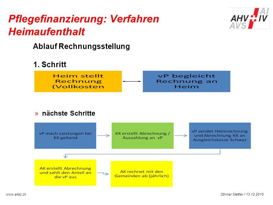 Othmar Mettler / 13.12.2010www.aksz.ch AUSGLEICHSKASSE IV-STELLE SCHWYZ Pflegefinanzierung: Verfahren Heimaufenthalt Ablauf Rechnungsstellung 1. Schri