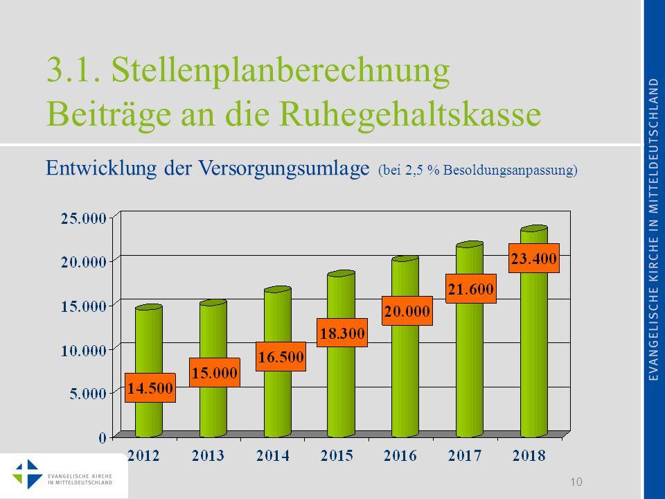 10 3.1. Stellenplanberechnung Beiträge an die Ruhegehaltskasse Entwicklung der Versorgungsumlage (bei 2,5 % Besoldungsanpassung)