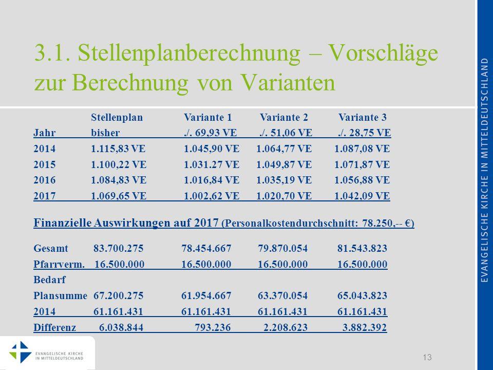 13 3.1. Stellenplanberechnung – Vorschläge zur Berechnung von Varianten Stellenplan Variante 1 Variante 2 Variante 3 Jahr bisher./. 69,93 VE./. 51,06