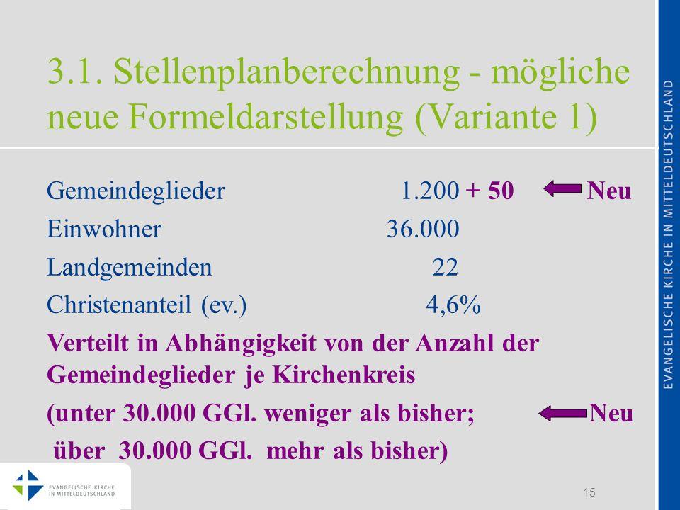 15 Gemeindeglieder 1.200 + 50 Neu Einwohner36.000 Landgemeinden 22 Christenanteil (ev.) 4,6% Verteilt in Abhängigkeit von der Anzahl der Gemeindeglied